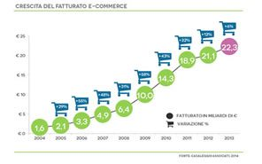 Aumento del fatturato e altre tendenze dell'e-commerce in Italia
