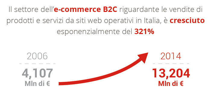 Andamento E-commerce B2C